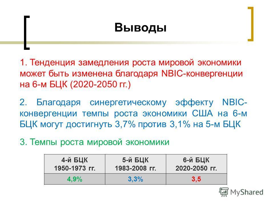 Выводы 2. Благодаря синергетическому эффекту NBIC- конвергенции темпы роста экономики США на 6-м БЦК могут достигнуть 3,7% против 3,1% на 5-м БЦК 1. Тенденция замедления роста мировой экономики может быть изменена благодаря NBIC-конвергенции на 6-м Б