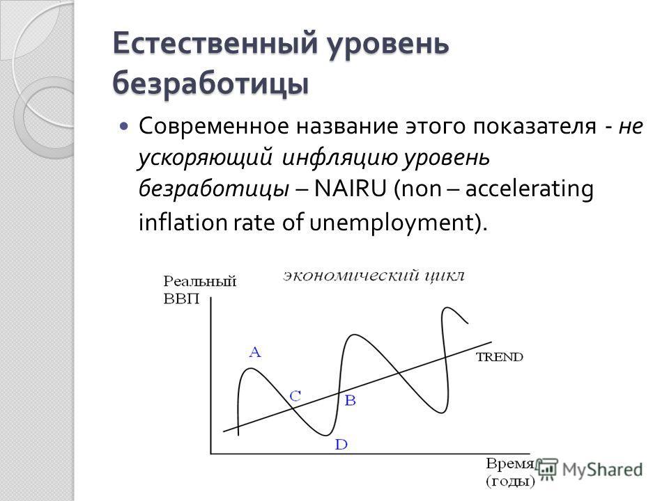 Естественный уровень безработицы Современное название этого показателя - не ускоряющий инфляцию уровень безработицы – NAIRU (non – accelerating inflation rate of unemployment).