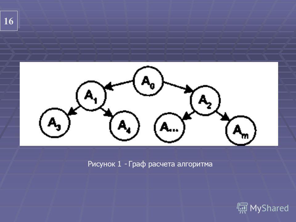 16 Рисунок 1 - Граф расчета алгоритма