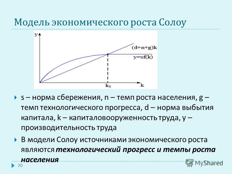 Модель экономического роста Солоу s – норма сбережения, n – темп роста населения, g – темп технологического прогресса, d – норма выбытия капитала, k – капиталовооруженность труда, y – производительность труда В модели Солоу источниками экономического