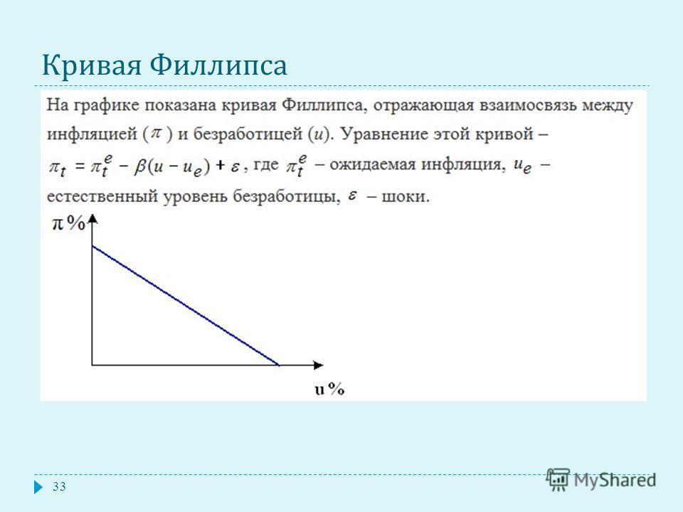 Кривая Филлипса 33