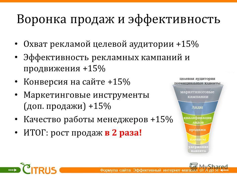 Воронка продаж и эффективность Охват рекламой целевой аудитории +15% Эффективность рекламных кампаний и продвижения +15% Конверсия на сайте +15% Маркетинговые инструменты ( доп. продажи ) +15% Качество работы менеджеров +15% ИТОГ : рост продаж в 2 ра