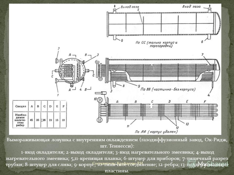 Вымораживающая ловушка с внутренним охлаждением (газодиффузионный завод, Ок-Ридж, шт. Теннесси): 1-вход охладителя; 2-выход охладителя; 3-вход нагревательного змеевика; 4-выход нагревательного змеевика; 5,11-крепящая планка; 6-штуцер для приборов; 7-