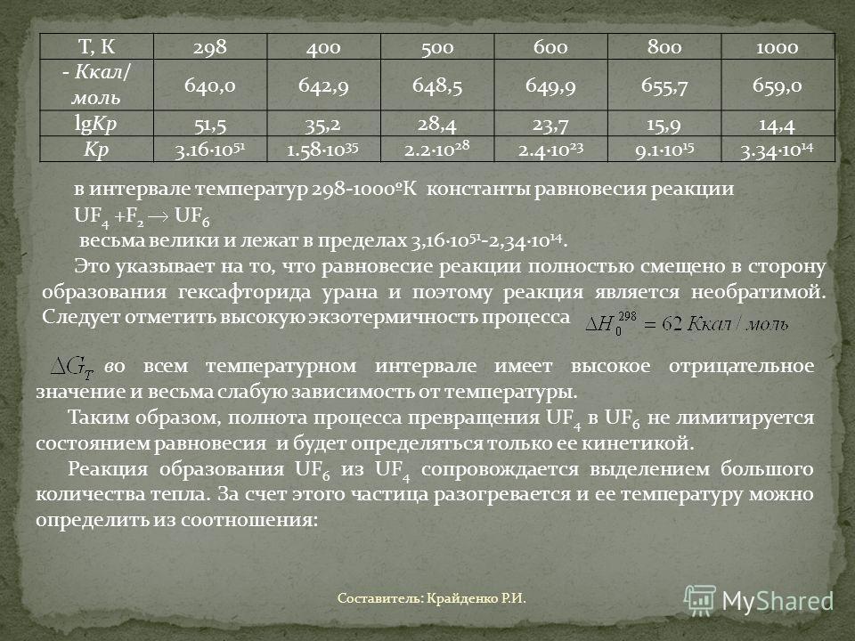 Т, К2984005006008001000 - Ккал/ моль 640,0642,9648,5649,9655,7659,0 lgKp 51,535,228,423,715,914,4 Kp 3.16·10 51 1.58·10 35 2.2·10 28 2.4·10 23 9.1·10 15 3.34·10 14 в интервале температур 298-1000ºК константы равновесия реакции UF 4 +F 2 UF 6 весьма в
