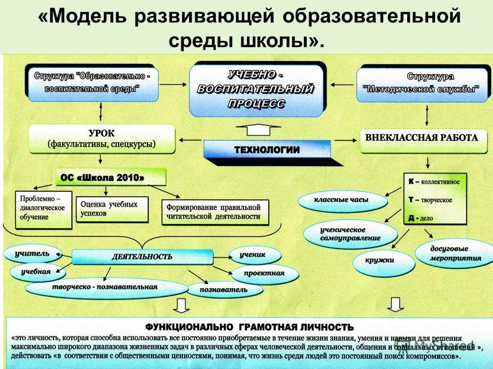 «Модель развивающей образовательной среды школы».