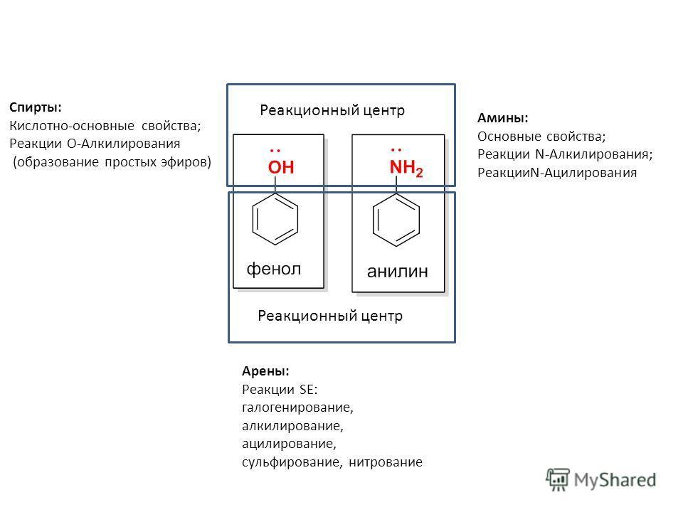 Реакционный центр Спирты: Кислотно-основные свойства; Реакции О-Алкилирования (образование простых эфиров) Амины: Основные свойства; Реакции N-Алкилирования; РеакцииN-Ацилирования Арены: Реакции SE: галогенирование, алкилирование, ацилирование, сульф