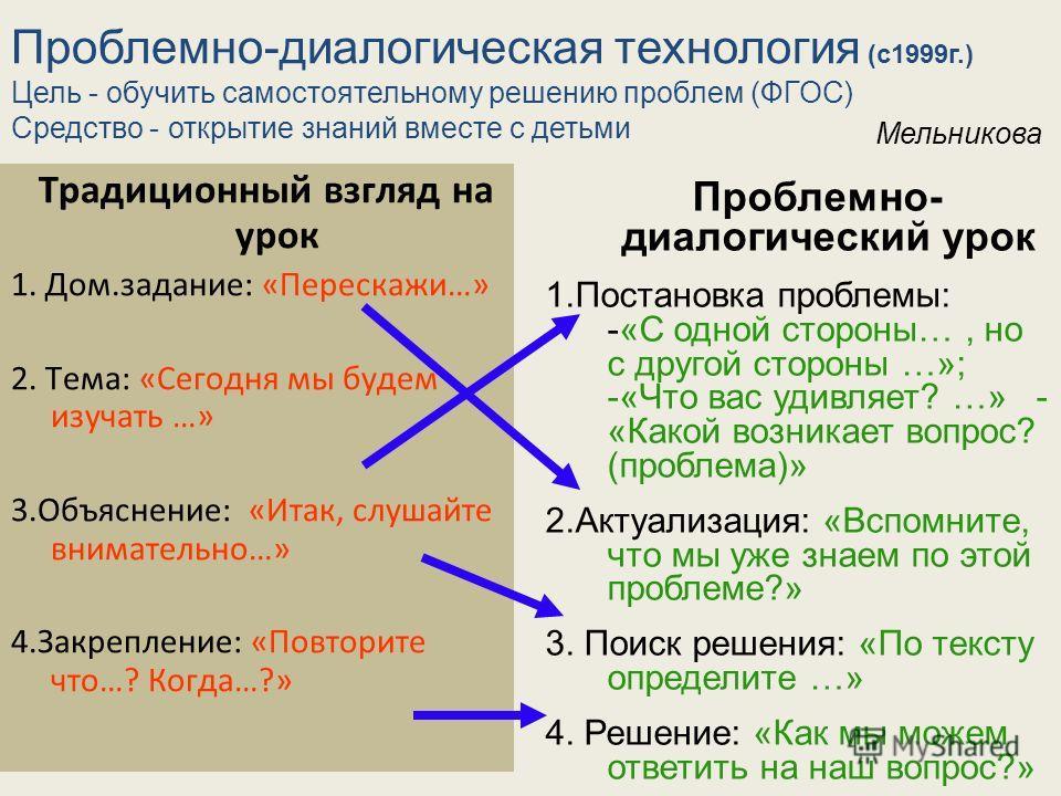 Традиционный взгляд на урок 1. Дом.задание: «Перескажи…» 2. Тема: «Сегодня мы будем изучать …» 3.Объяснение: «Итак, слушайте внимательно…» 4.Закрепление: «Повторите что…? Когда…?» Проблемно- диалогический урок 1.Постановка проблемы: -«С одной стороны