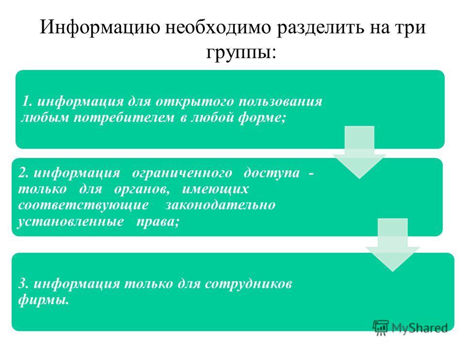 Информацию необходимо разделить на три группы: 1. информация для открытого пользования любым потребителем в любой форме; 2. информация ограниченного доступа - только для органов, имеющих соответствующие законодательно установленные права; 3. информац
