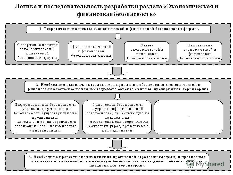 Логика и последовательность разработки раздела «Экономическая и финансовая безопасность»