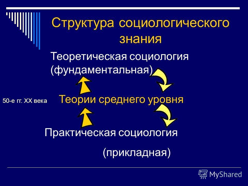 Структура социологического знания Теоретическая социология (фундаментальная) Практическая социология (прикладная) 50-е гг. ХХ века Теории среднего уровня