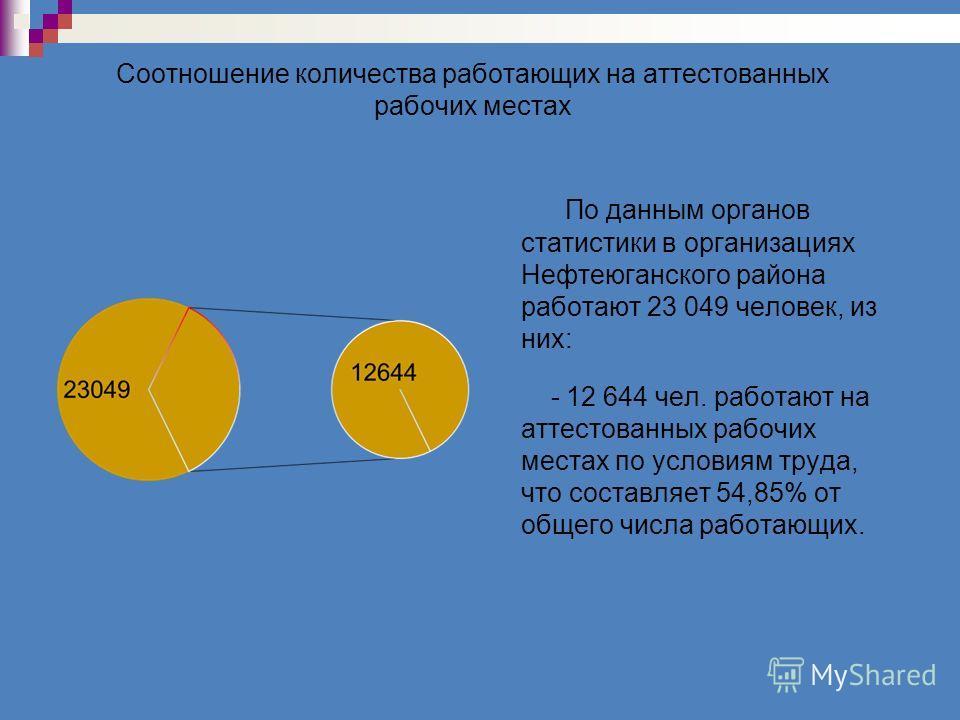 Соотношение количества работающих на аттестованных рабочих местах По данным органов статистики в организациях Нефтеюганского района работают 23 049 человек, из них: - 12 644 чел. работают на аттестованных рабочих местах по условиям труда, что составл