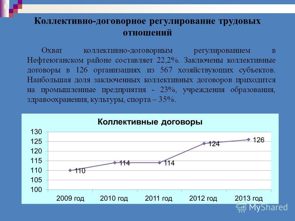 Коллективно-договорное регулирование трудовых отношений Охват коллективно-договорным регулированием в Нефтеюганском районе составляет 22,2%. Заключены коллективные договоры в 126 организациях из 567 хозяйствующих субъектов. Наибольшая доля заключенны