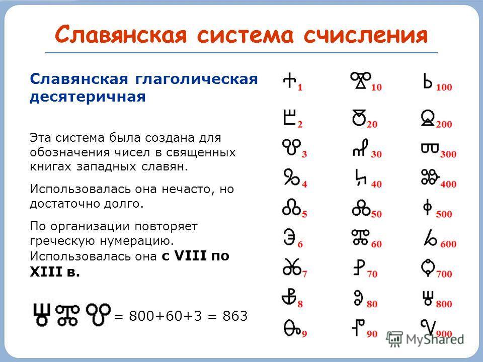 Древнегреческая система счисления Выполнять арифметические вычисления в такой системе было настолько трудно, что без применения каких-то приспособлений оказалось обойтись практически невозможно 500 - 30 - 2 - Запись алфавитными символами могла делать