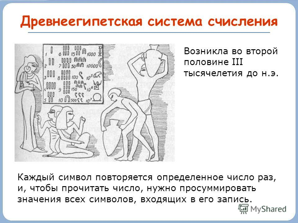 Непозиционные системы счисления Римская Древнеегипетская Древнегреческие Старославянская Древнеиндийская