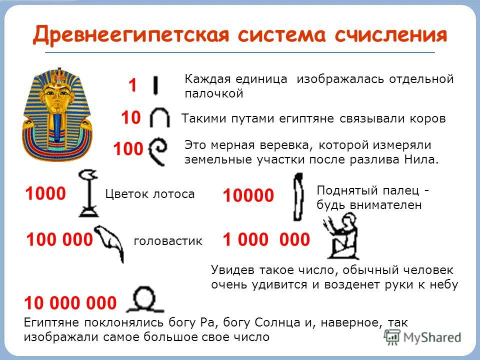 Древнеегипетская система счисления Возникла во второй половине III тысячелетия до н.э. Каждый символ повторяется определенное число раз, и, чтобы прочитать число, нужно просуммировать значения всех символов, входящих в его запись.