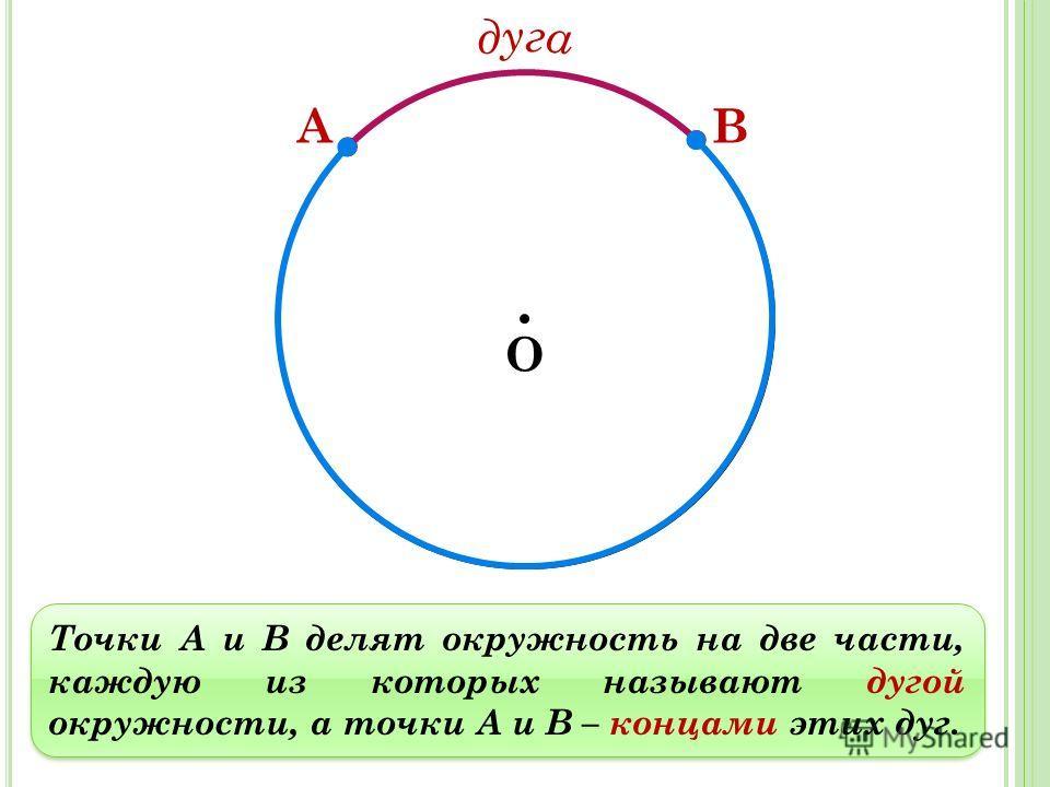 Точки А и В делят окружность на две части, каждую из которых называют дугой окружности, а точки А и В – концами этих дуг. О АВ