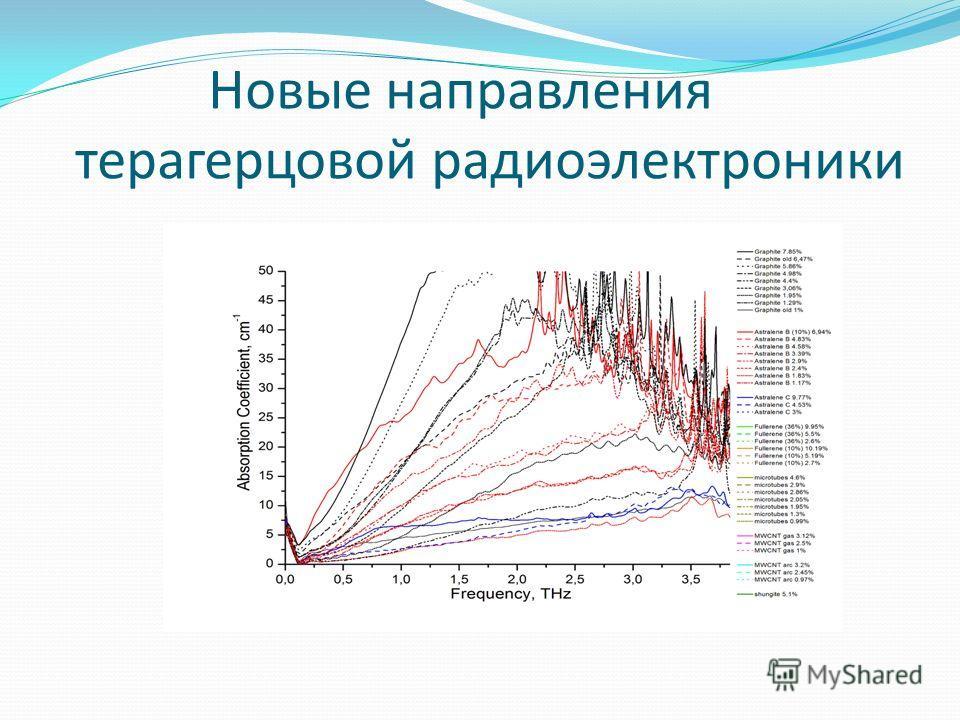 Новые направления терагерцовой радиоэлектроники