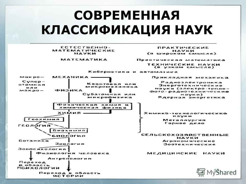 СОВРЕМЕННАЯ КЛАССИФИКАЦИЯ НАУК 12