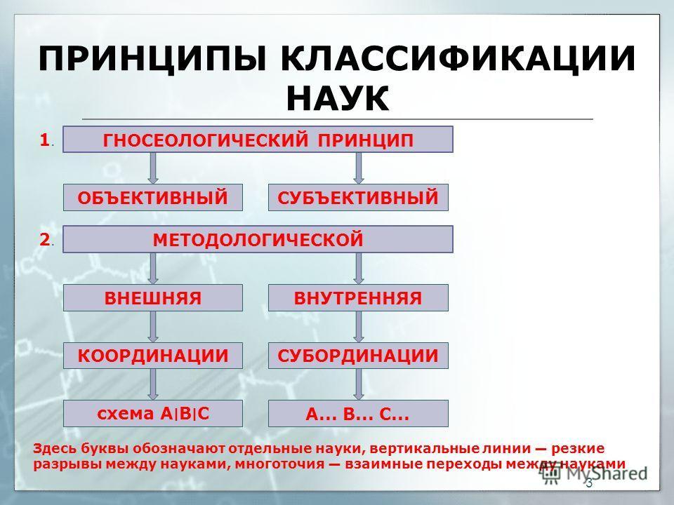 ПРИНЦИПЫ КЛАССИФИКАЦИИ НАУК 3