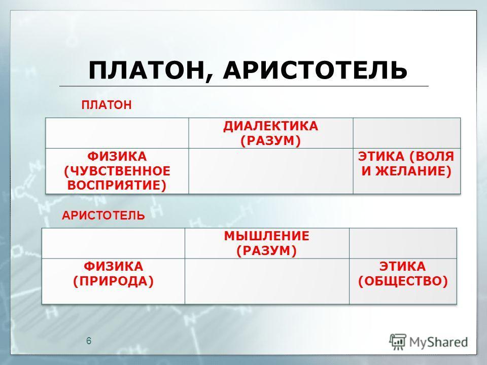 ПЛАТОН, АРИСТОТЕЛЬ 6 ПЛАТОН АРИСТОТЕЛЬ