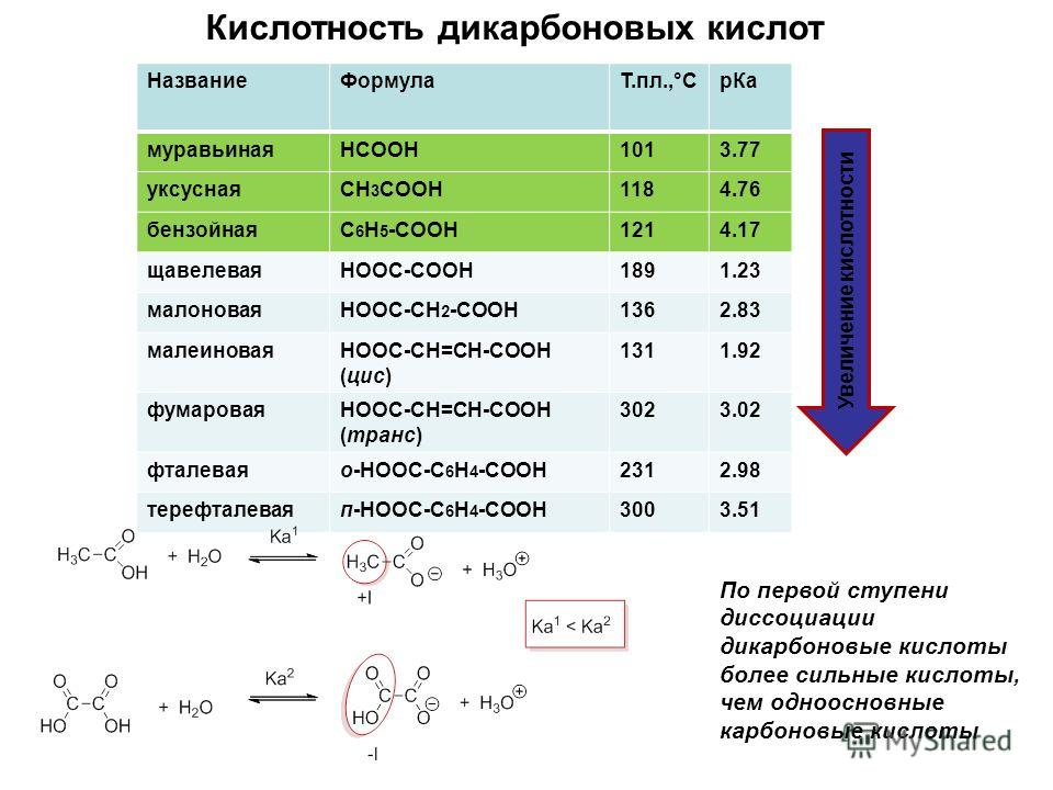 Кислотность дикарбоновых кислот НазваниеФормулаТ.пл.,°СрКа муравьинаяHCOOH1013.77 уксуснаяCH 3 COOH1184.76 бензойнаяC 6 H 5 -COOH1214.17 щавелеваяHOOC-COOH1891.23 малоноваяHOOC-CH 2 -COOH1362.83 малеиноваяHOOC-СН=СН-COOH (цис) 1311.92 фумароваяHOOC-С