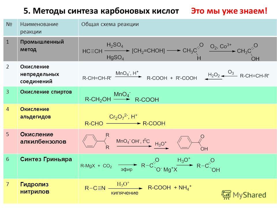 Наименование реакции Общая схема реакции 1Промышленный метод 2Окисление непредельных соединений 3Окисление спиртов 4Окисление альдегидов 5 Окисление алкилбензолов 6 Синтез Гриньяра 7 Гидролиз нитрилов 5. Методы синтеза карбоновых кислот Это мы уже зн
