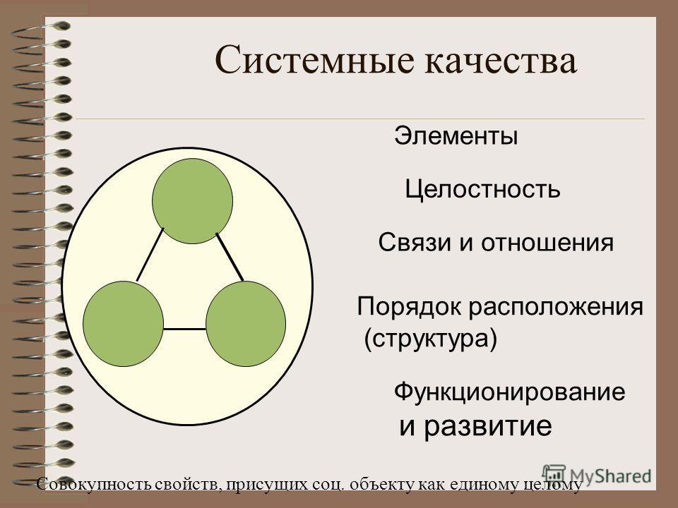 Системные качества Совокупность свойств, присущих соц. объекту как единому целому Элементы Целостность Связи и отношения Порядок расположения (структура) Функционирование и развитие