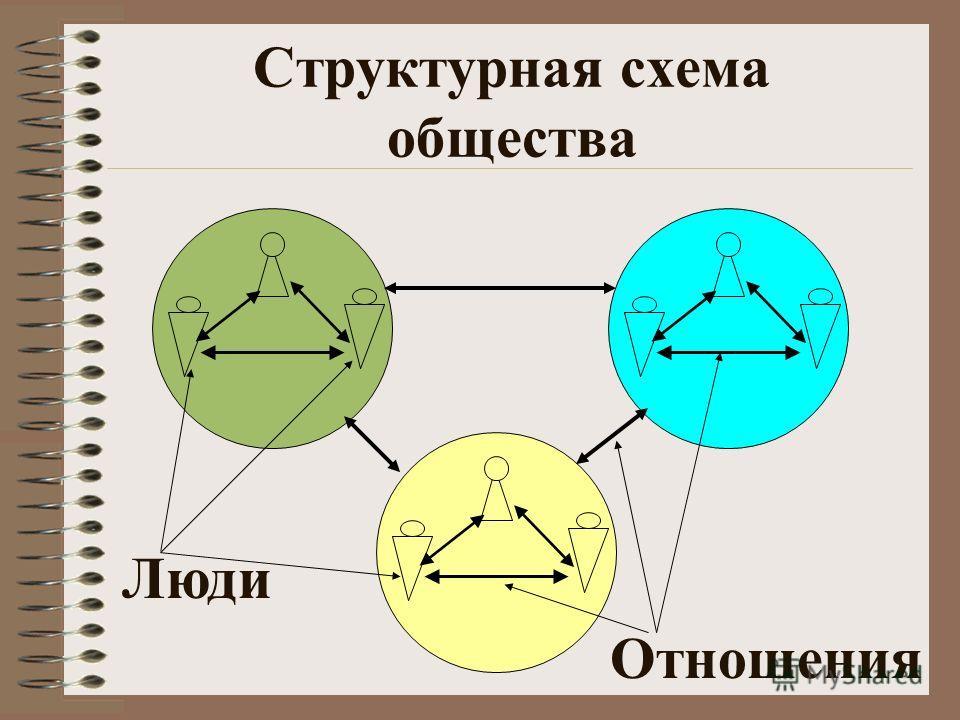 Структурная схема общества Люди Отношения