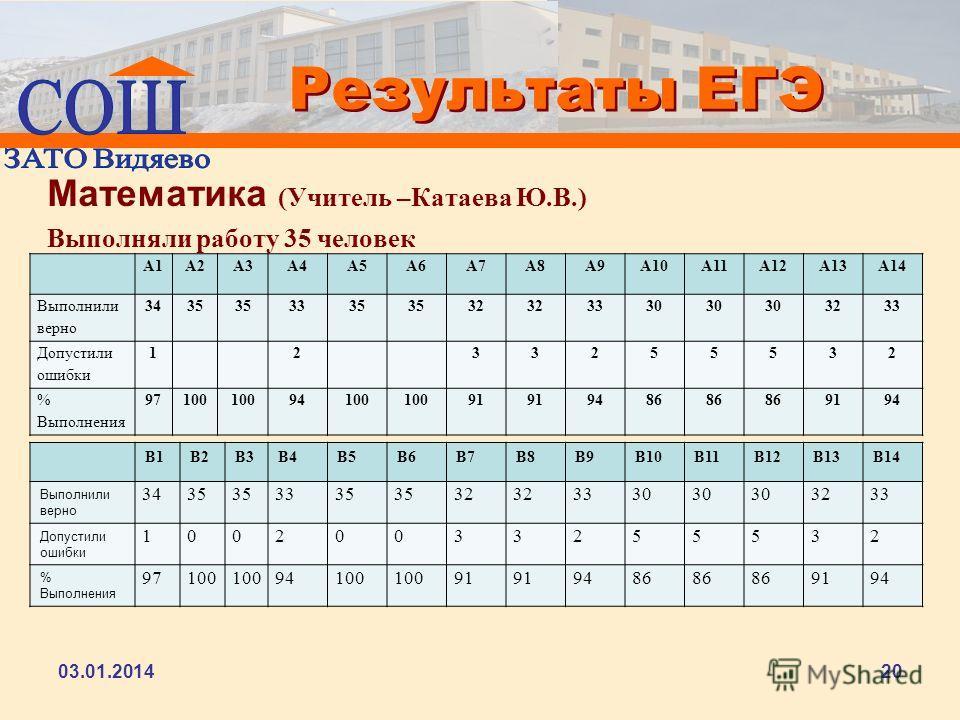 Результаты ЕГЭ Математика (Учитель –Катаева Ю.В.) Выполняли работу 35 человек 03.01.201420 А1А2А3А4А5А6А7А8А9А10А11А12А13А14 Выполнили верно 3435 3335 32 3330 3233 Допустили ошибки 1233255532 % Выполнения 97100 94100 91 9486 9194 В1В2В3В4В5В6В7В8В9В1