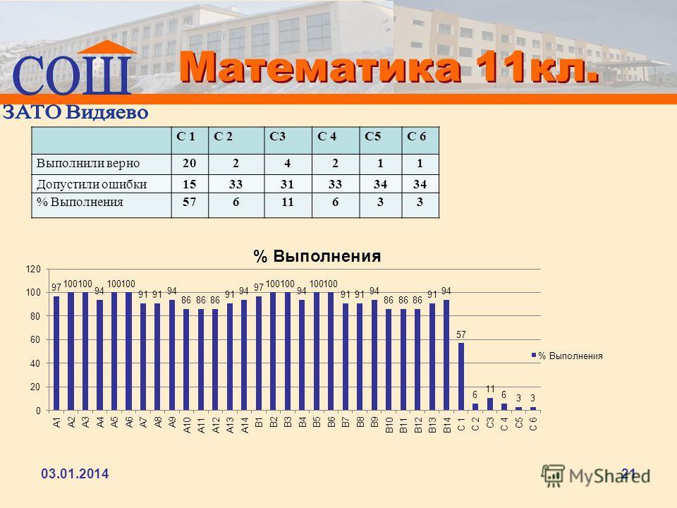 Математика 11кл. С 1С 2С3С 4С5С 6 Выполнили верно2024211 Допустили ошибки1533313334 % Выполнения57611633 03.01.201421