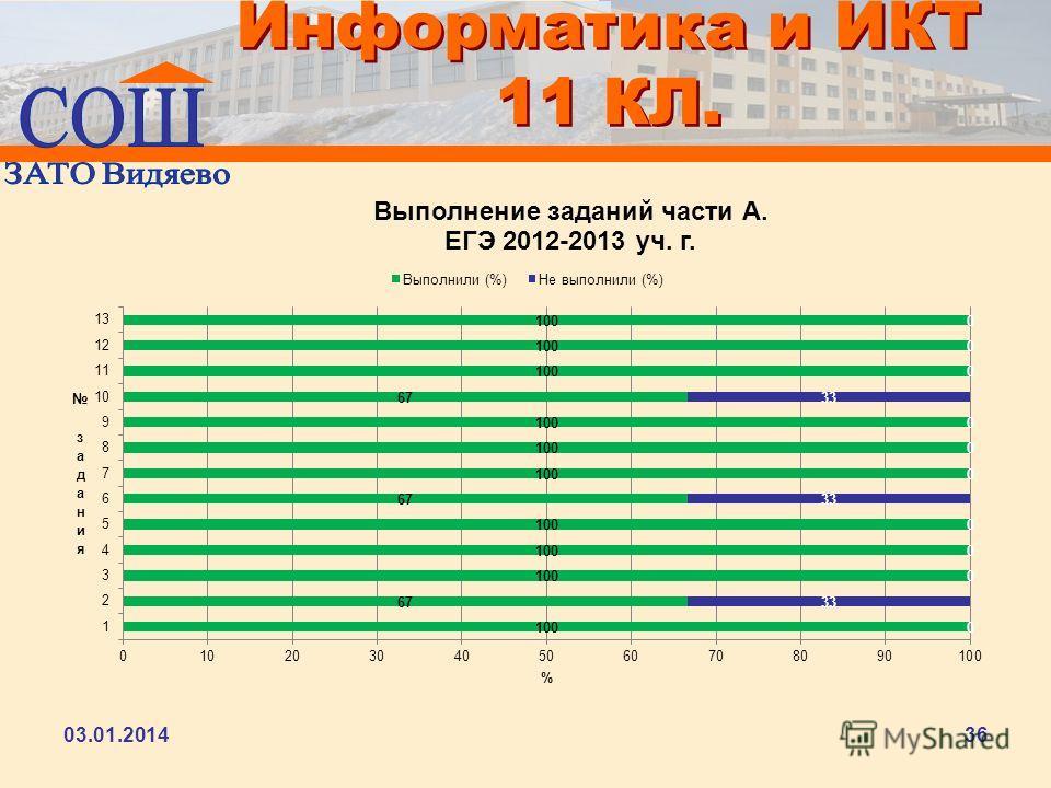 Информатика и ИКТ 11 КЛ. 03.01.201436