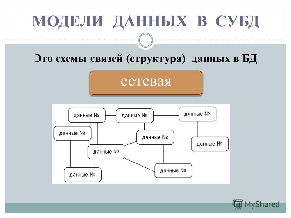 МОДЕЛИ ДАННЫХ В СУБД Это схемы связей (структура) данных в БД сетевая