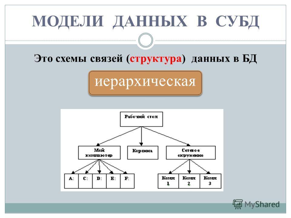 МОДЕЛИ ДАННЫХ В СУБД Это схемы связей (структура) данных в БД иерархическая