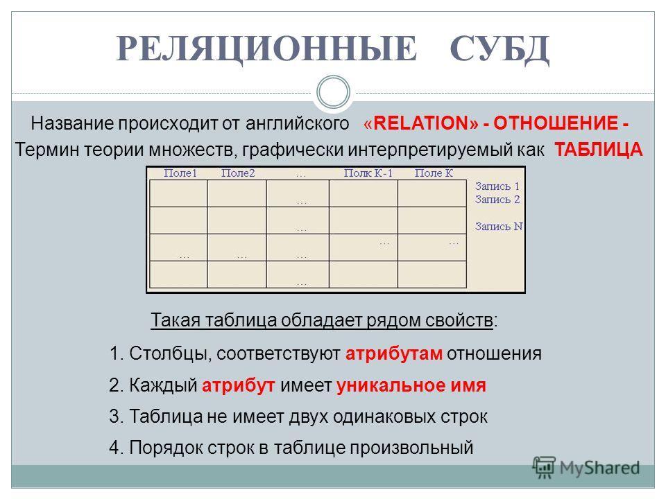 РЕЛЯЦИОННЫЕ СУБД Название происходит от английского «RELATION» - ОТНОШЕНИЕ - Термин теории множеств, графически интерпретируемый как ТАБЛИЦА Такая таблица обладает рядом свойств: 3. Таблица не имеет двух одинаковых строк 1. Столбцы, соответствуют атр