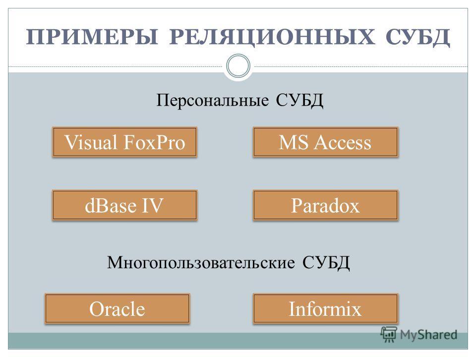 ПРИМЕРЫ РЕЛЯЦИОННЫХ СУБД Visual FoxPro Paradox dBase IV MS Access Oracle Informix Персональные СУБД Многопользовательские СУБД