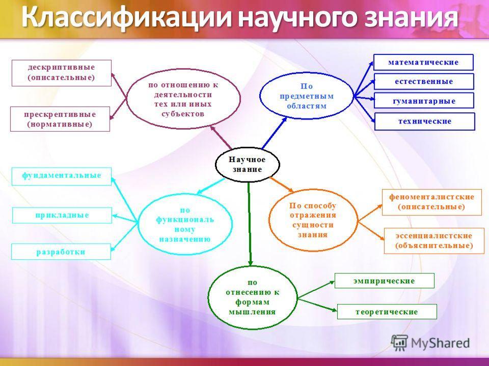 Классификации научного знания