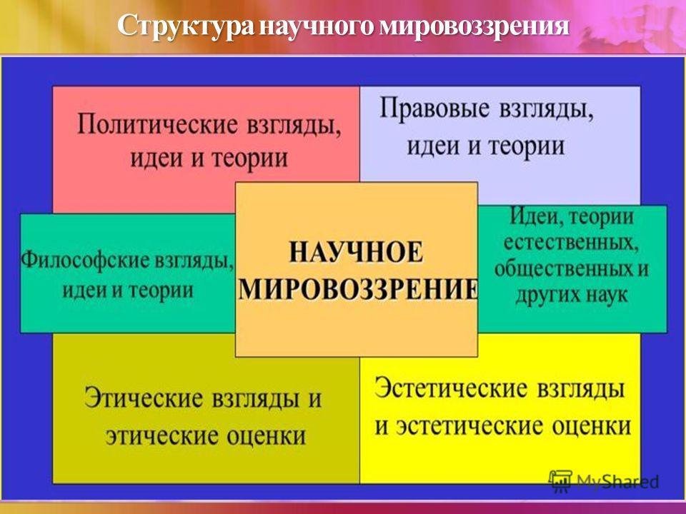 Структура научного мировоззрения