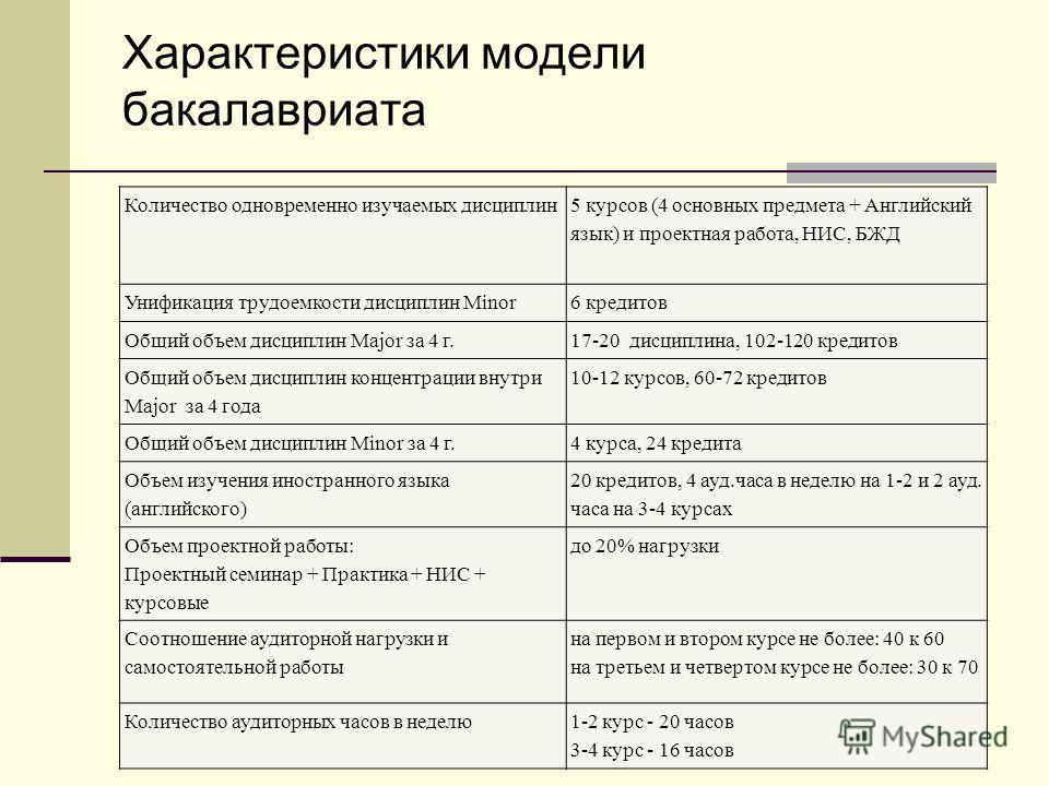 Характеристики модели бакалавриата Количество одновременно изучаемых дисциплин 5 курсов (4 основных предмета + Английский язык) и проектная работа, НИС, БЖД Унификация трудоемкости дисциплин Minor6 кредитов Общий объем дисциплин Major за 4 г.17-20 ди