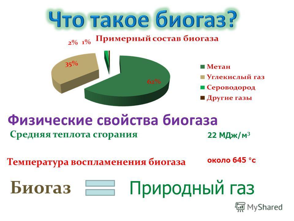 Физические свойства биогаза Средняя теплота сгорания 22 МДж/м 3 Температура воспламенения биогаза около 645 °c Биогаз Природный газ