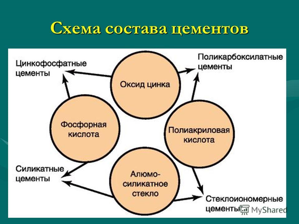 Схема состава цементов