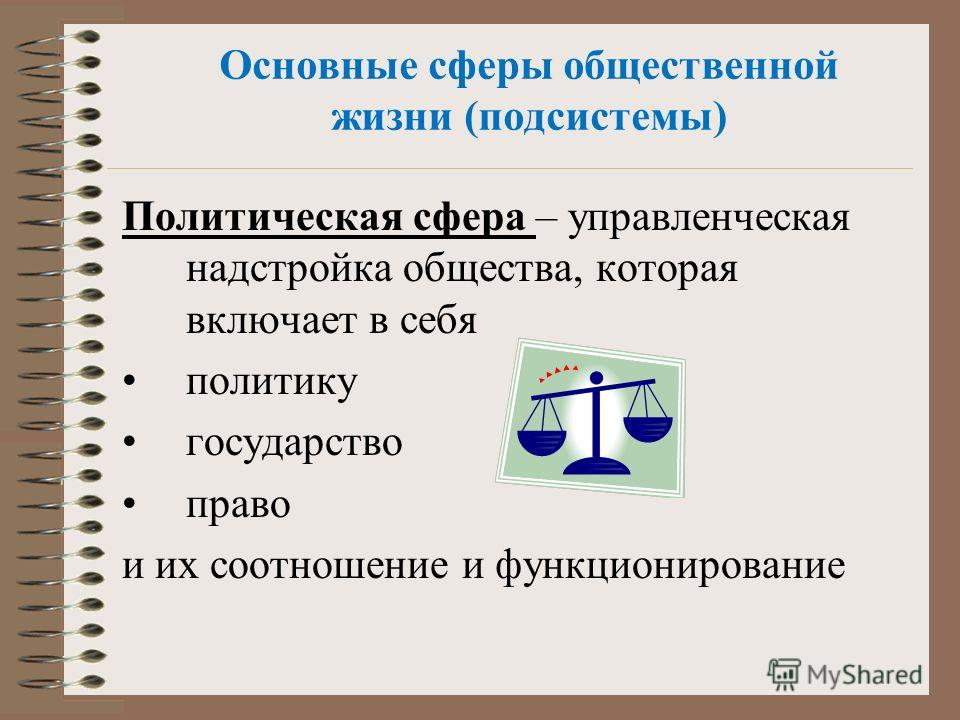 Основные сферы общественной жизни (подсистемы) Политическая сфера – управленческая надстройка общества, которая включает в себя политику государство право и их соотношение и функционирование