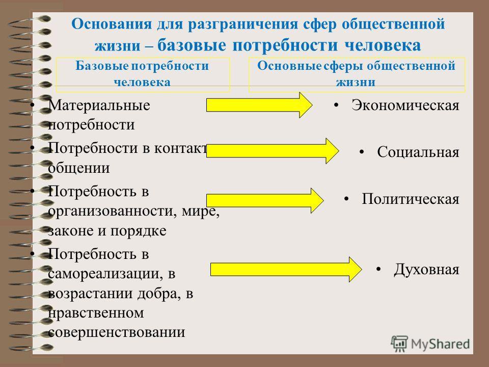 Основания для разграничения сфер общественной жизни – базовые потребности человека Базовые потребности человека Материальные потребности Потребности в контактах, общении Потребность в организованности, мире, законе и порядке Потребность в самореализа