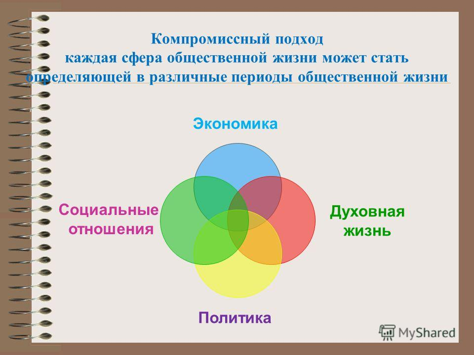 Компромиссный подход каждая сфера общественной жизни может стать определяющей в различные периоды общественной жизни Экономика Духовная жизнь Политика Социальные отношения