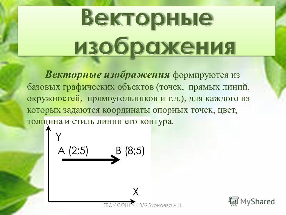 Y A (2;5) B (8;5) X Векторные изображения формируются из базовых графических объектов (точек, прямых линий, окружностей, прямоугольников и т.д.), для каждого из которых задаются координаты опорных точек, цвет, толщина и стиль линии его контура. ГБОУ