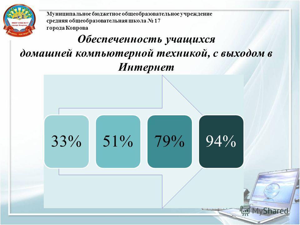 Муниципальное бюджетное общеобразовательное учреждение средняя общеобразовательная школа 17 города Коврова Обеспеченность учащихся домашней компьютерной техникой, с выходом в Интернет 33%51%79%94%