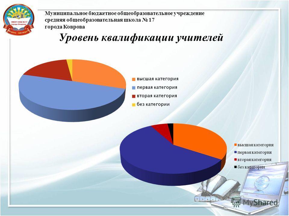 Муниципальное бюджетное общеобразовательное учреждение средняя общеобразовательная школа 17 города Коврова Уровень квалификации учителей