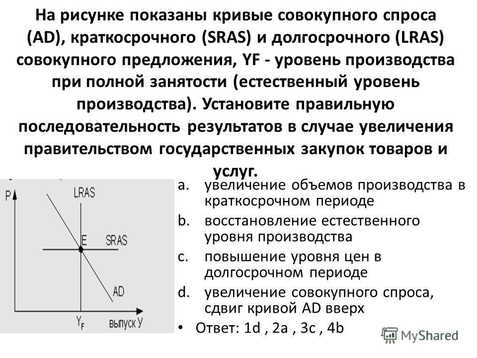 На рисунке показаны кривые совокупного спроса (AD), краткосрочного (SRAS) и долгосрочного (LRAS) совокупного предложения, YF - уровень производства при полной занятости (естественный уровень производства). Установите правильную последовательность рез