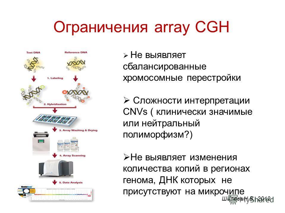 Ограничения array CGH Не выявляет сбалансированные хромосомные перестройки Сложности интерпретации CNVs ( клинически значимые или нейтральный полиморфизм?) Не выявляет изменения количества копий в регионах генома, ДНК которых не присутствуют на микро