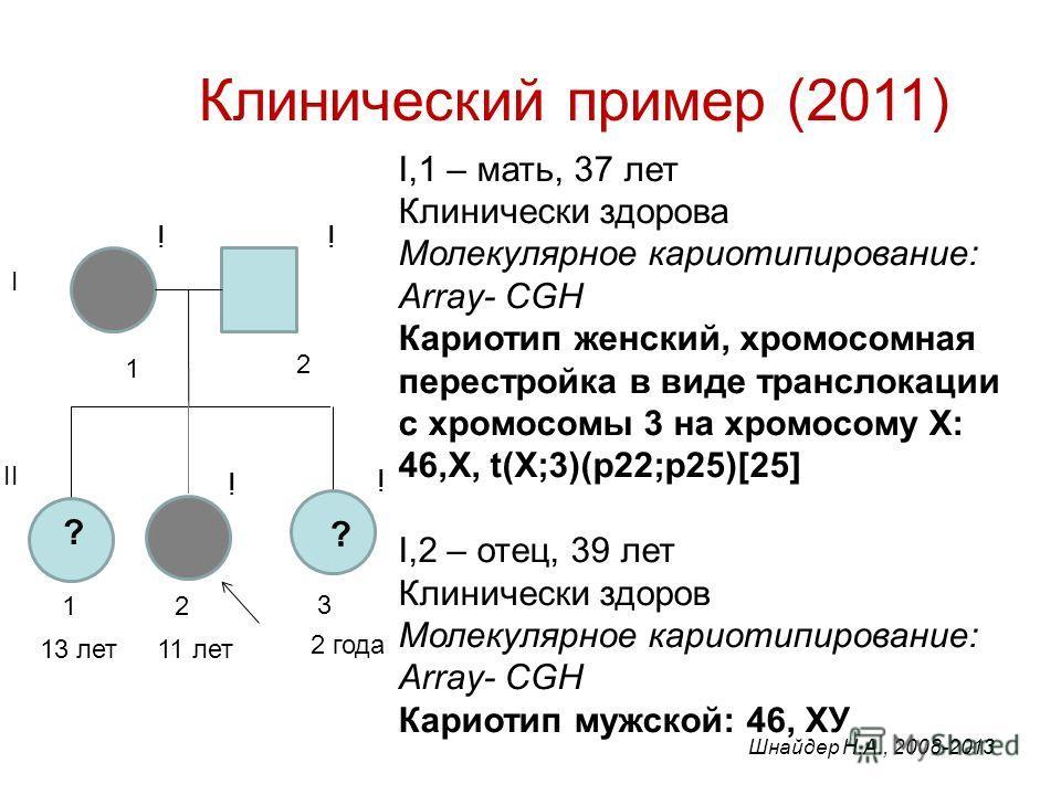 Клинический пример (2011) I,1 – мать, 37 лет Клинически здорова Молекулярное кариотипирование: Array- CGH Кариотип женский, хромосомная перестройка в виде транслокации с хромосомы 3 на хромосому Х: 46,X, t(X;3)(p22;p25)[25] I,2 – отец, 39 лет Клиниче