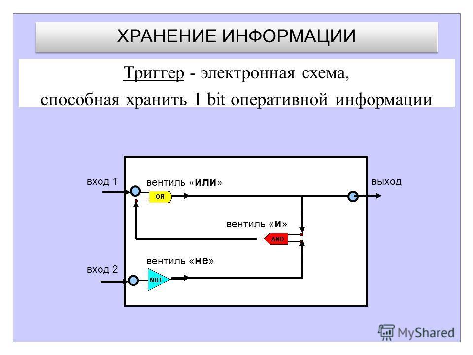 вентиль « или » вентиль « и » вентиль « не » вход 1 вход 2 выход Триггер - электронная схема, способная хранить 1 bit оперативной информации